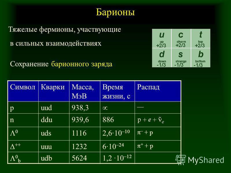 Барионы Тяжелые фермионы, участвующие в сильных взаимодействиях Сохранение барионного заряда Символ КваркиМасса, МэВ Время жизни, с Распад puud938,3 nddu939,6886 0 uds11162,6·10 –10 – + p ++ uuu12326·10 –24 + + p 0 b udb56241,2 ·10 –12