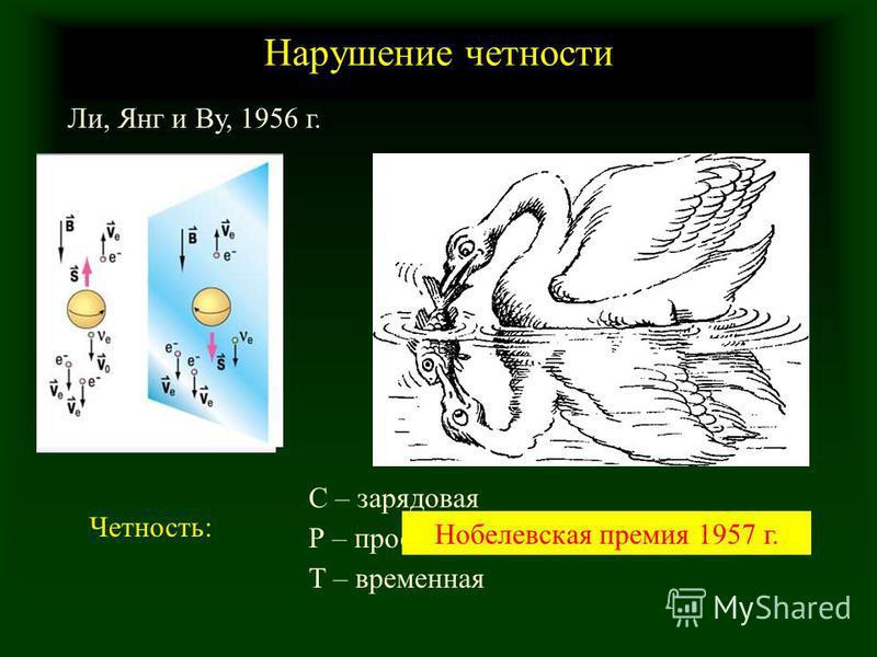 Нарушение четности Ли, Янг и Ву, 1956 г. Р – пространственная С – зарядовая Т – временная Четность: Нобелевская премия 1957 г.