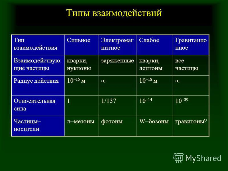 Типы взаимодействий Тип взаимодействия Сильное Электромаг нитное Слабое Гравитацио нное Взаимодействую щие частицы кварки, нуклоны заряженные кварки, лептоны все частицы Радиус действия 10 –15 м 10 –18 м Относительная сила 11/13710 –14 10 –39 Частицы