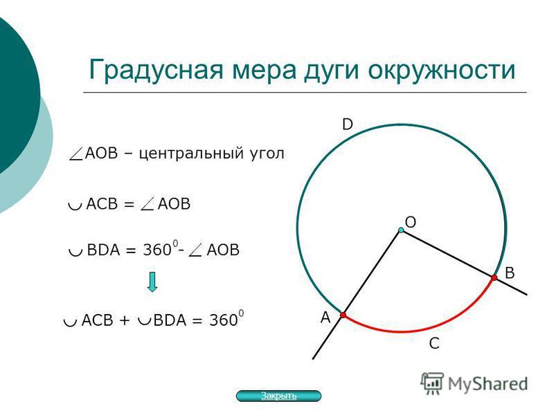 Градусная мера дуги окружности А О В С D АОВ – центральный угол АСВ = АОВ BDA = 360 - АОВ 0 АСВ + BDA = 360 0 Закрыть