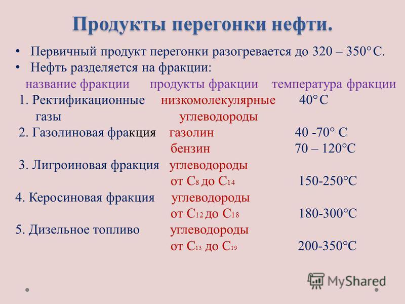 Продукты перегонки нефти. Первичный продукт перегонки разогревается до 320 – 350° С. Нефть разделяется на фракции: название фракции продукты фракции температура фракции 1. Ректификационные низкомолекулярные 40° С газы углеводороды 2. Газолиновая фрак