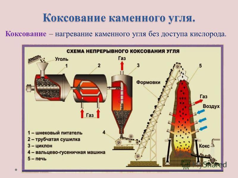 Коксование каменного угля. Коксование – нагревание каменного угля без доступа кислорода.