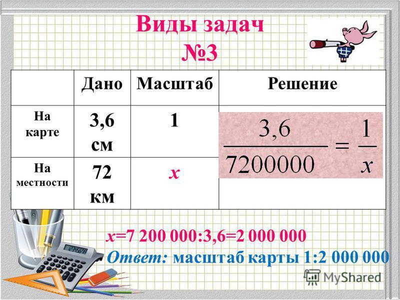 Виды задач 3 Дано МасштабРешение На карте 3,6 см 1 На местности 72 км х х=7 200 000:3,6=2 000 000 Ответ: масштаб карты 1:2 000 000