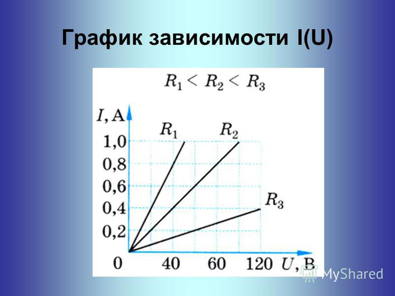 График зависимости I(U)