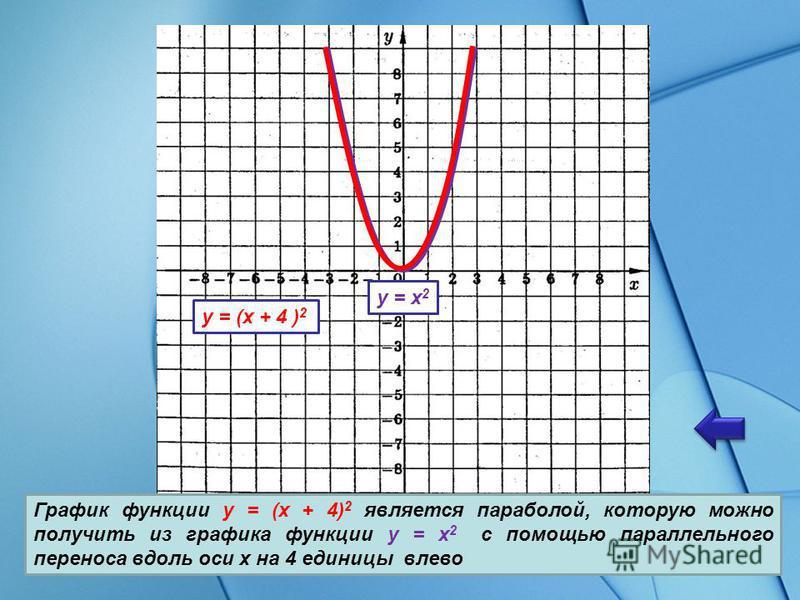 График функции y = (x + 4) 2 является параболой, которую можно получить из графика функции y = x 2 с помощью параллельного переноса вдоль оси x на 4 единицы влево y = x 2 y = (x + 4 ) 2