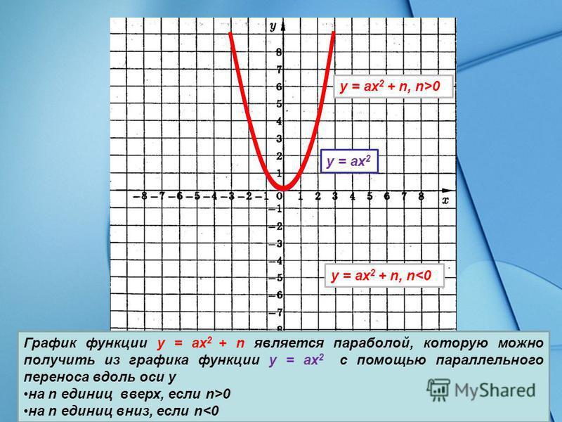 График функции y = ax 2 + n является параболой, которую можно получить из графика функции y = ax 2 с помощью параллельного переноса вдоль оси у на n единиц вверх, если n>0 на n единиц вниз, если n<0 y = ax 2 y = ax 2 + n, n>0 y = ax 2 + n, n<0