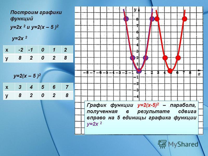 Построим графики функций y=2x 2 и y=2(x – 5 ) 2 y=2x 2 x y y=2(x – 5 ) 2 x y График функции y=2(x-5) 2 – парабола, полученная в результате сдвига вправо на 5 единицы графика функции y=2x 2 График функции y=2(x-5) 2 – парабола, полученная в результате
