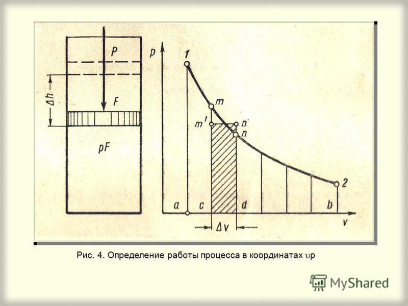Рис. 4. Определение работы процесса в координатах p
