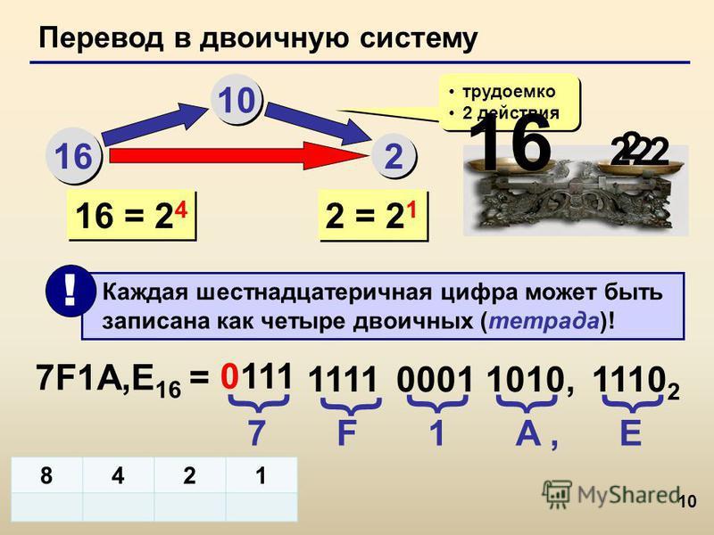 10 Перевод в двоичную систему 16 10 2 2 трудоемко 2 действия трудоемко 2 действия 16 = 2 4 Каждая шестнадцатеричная цифра может быть записана как четыре двоичных (тетрада)! ! 7F1A,Е 16 = 7 F 1 A, Е 0111 { { 1111 0001 1010, {{ 2 = 2 1 16 222 2 8421 11