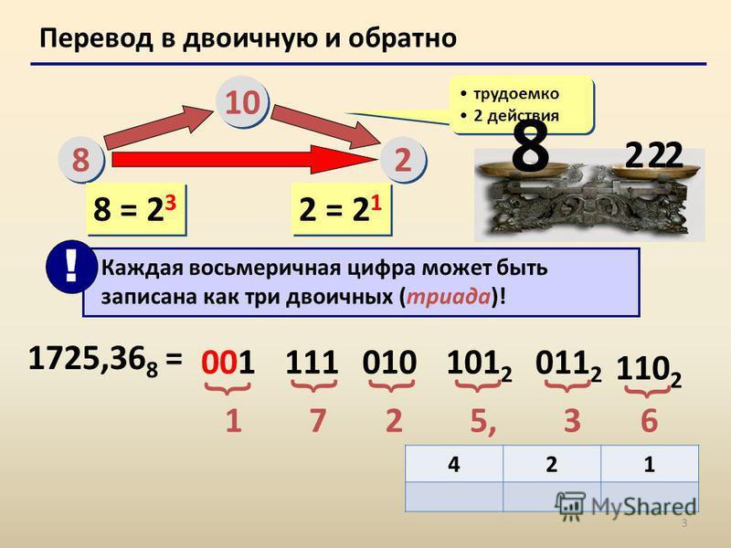 3 Перевод в двоичную и обратно 8 8 10 2 2 трудоемко 2 действия трудоемко 2 действия 8 = 2 3 Каждая восьмеричная цифра может быть записана как три двоичных (триада)! ! 1725,36 8 = 1 7 2 5, 3 6 001 111 010 101 2 { {{{ 2 = 2 1 421 011 2 { 110 2 { 8 222