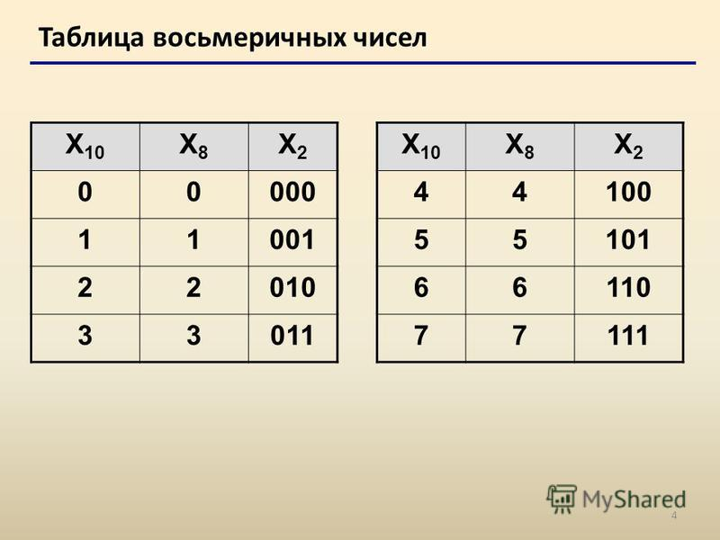 4 Таблица восьмеричных чисел X 10 X8X8 X2X2 X8X8 X2X2 0000044100 1100155101 2201066110 3301177111