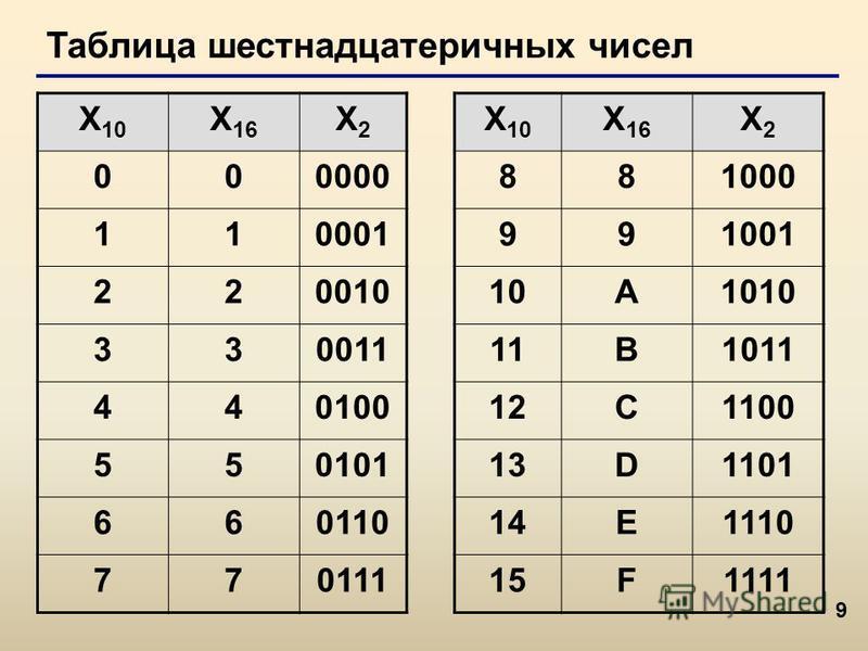 9 Таблица шестнадцатеричных чисел X 10 X 16 X2X2 X 10 X 16 X2X2 000000881000 110001991001 22001010A1010 33001111B1011 44010012C1100 55010113D1101 66011014E1110 77011115F1111