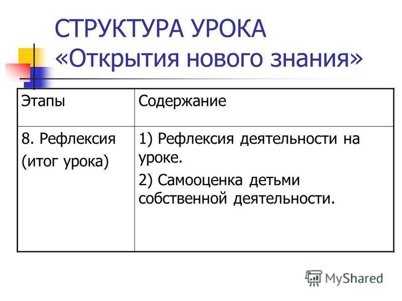 СТРУКТУРА УРОКА «Открытия нового знания» Этапы Содержание 8. Рефлексия (итог урока) 1) Рефлексия деятельности на уроке. 2) Самооценка детьми собственной деятельности.