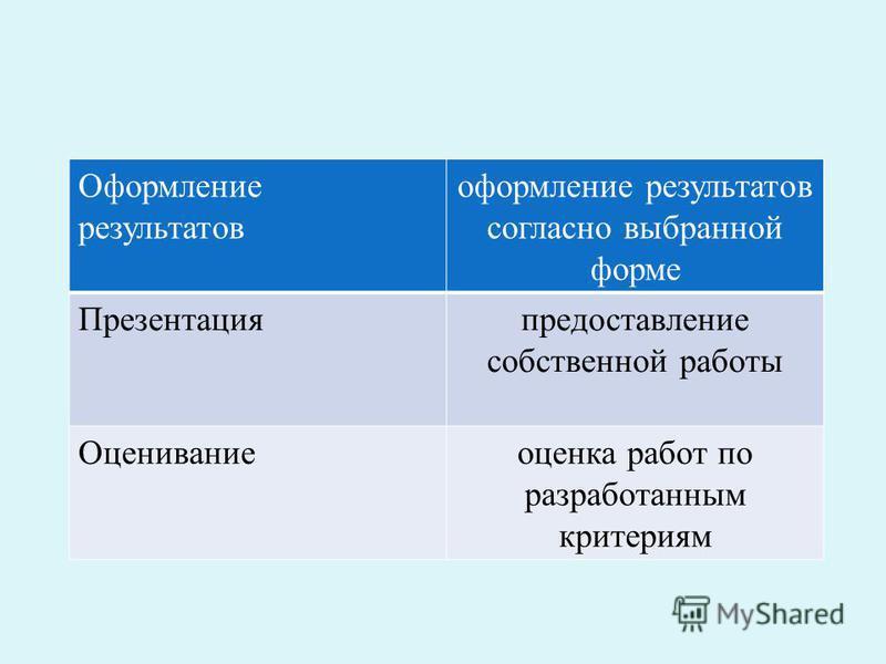 Оформление результатов оформление результатов согласно выбранной форме Презентацияпредоставление собственной работы Оцениваниеоценка работ по разработанным критериям