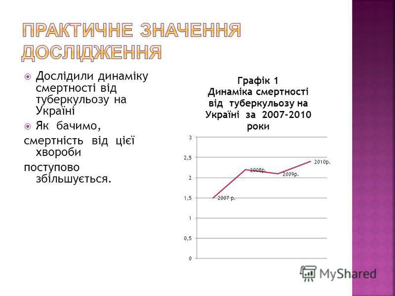 Дослідили динаміку смертності від туберкульозу на Україні Як бачимо, смертність від цієї хвороби поступово збільшується.