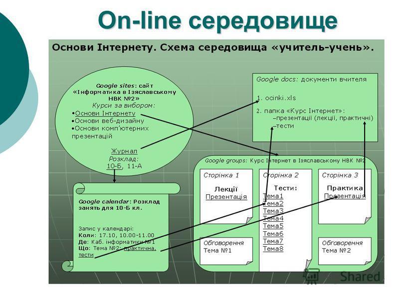 On-line середовище