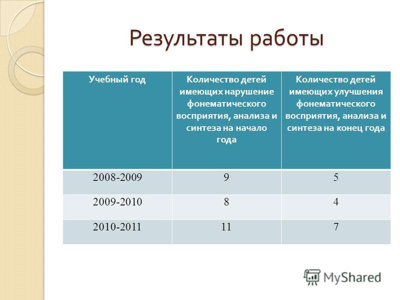 Результаты работы Учебный год Количество детей имеющих нарушение фонематического восприятия, анализа и синтеза на начало года Количество детей имеющих улучшения фонематического восприятия, анализа и синтеза на конец года 2008-200995 2009-201084 2010-