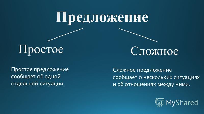 Простое Сложное Простое предложение сообщает об одной отдельной ситуации. Сложное предложение сообщает о нескольких ситуациях и об отношениях между ними.