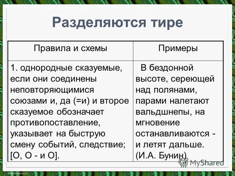 Разделяются тире Правила и схемы Примеры 1. однородные сказуемые, если они соединены неповторяющимися союзами и, да (=и) и второе сказуемое обозначает противопоставление, указывает на быструю смену событий, следствие; [О, О - и О]. В бездонной высоте