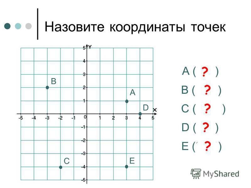 Координаты вектора Задания для устного счета Упражнение 3 9 класс Все права защищены. Copyright 2010. http://www.mathvaz.ruhttp://www.mathvaz.ru с Copyright с