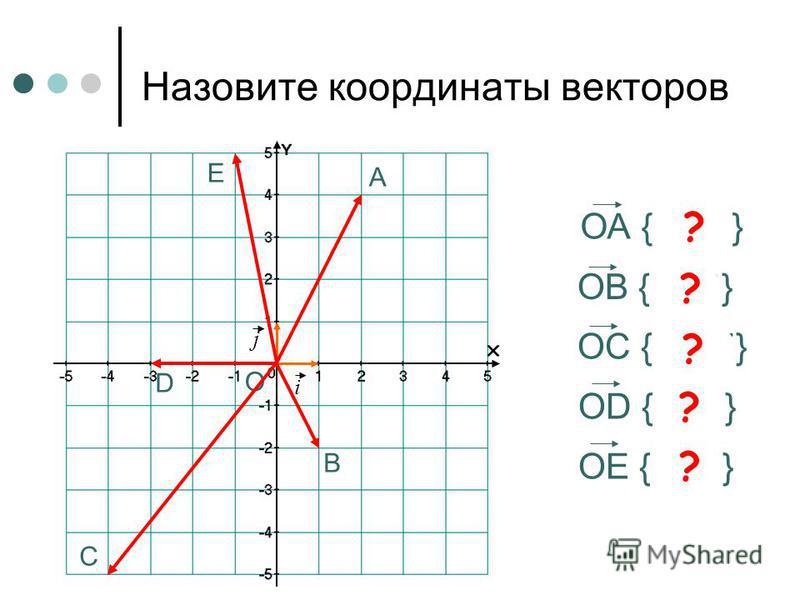Назовите координаты точек А (3; 1) А ? В C D E B (-3; 2) ? C (-2; -4) ? D (4; 0) ? E (3; -4) ?