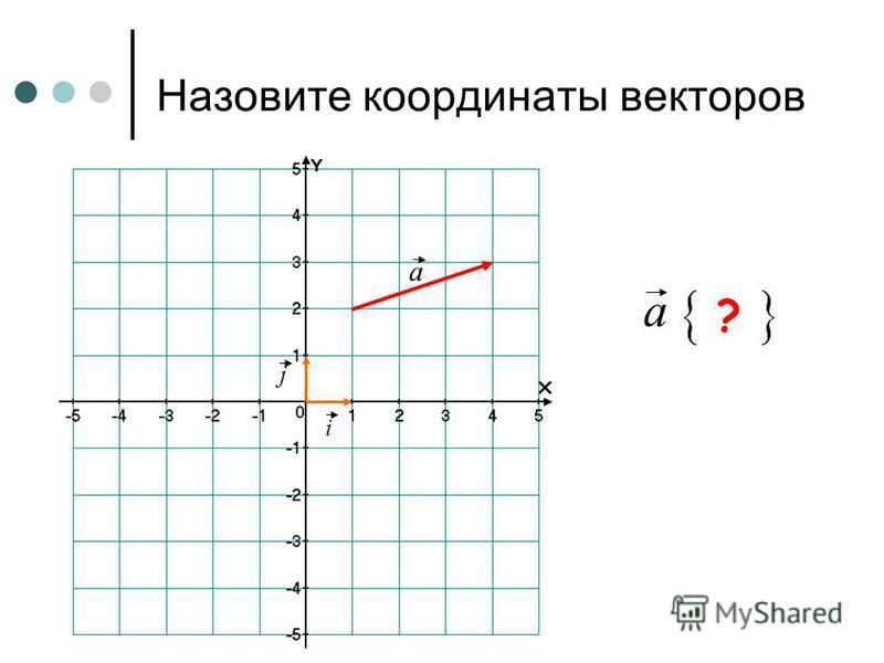 Назовите координаты векторов ОА { 2; 4 } А ? В C D E OB {1; -2} ? OC {-4; -5} ? OD {-3; 0} ? OE {-1; 5} ? О i j