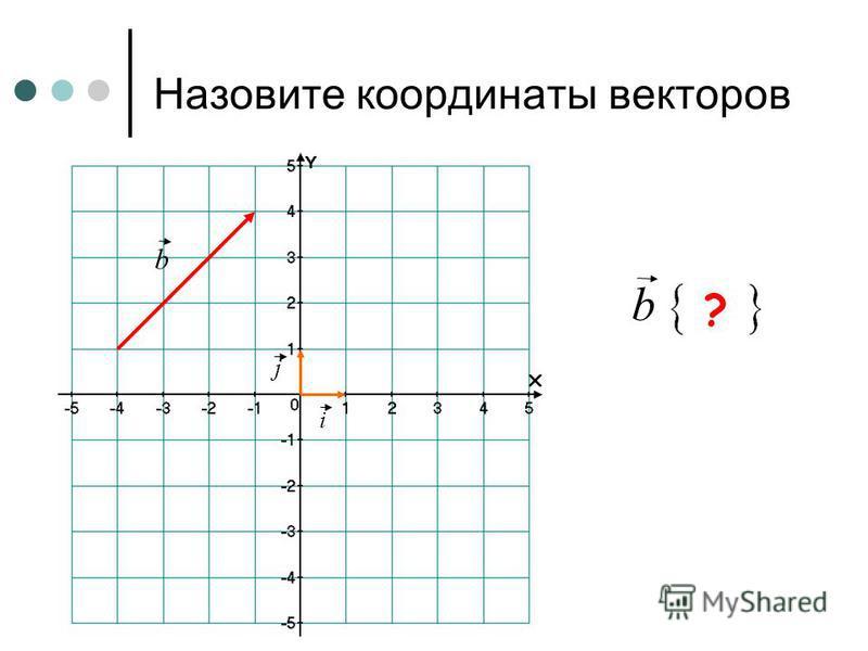 Назовите координаты векторов i j a a ?