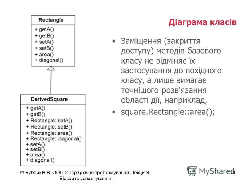 © Бублик В.В. ООП-2. Ієрархічне програмування. Лекція 9. Відкрите успадкування 30 Діаграма класів Заміщення (закриття доступу) методів базового класу не відміняє їх застосування до похідного класу, а лише вимагає точнішого розв'язання області дії, на