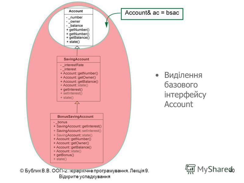 © Бублик В.В. ООП-2. Ієрархічне програмування. Лекція 9. Відкрите успадкування 40 Виділення базового інтерфейсу Account