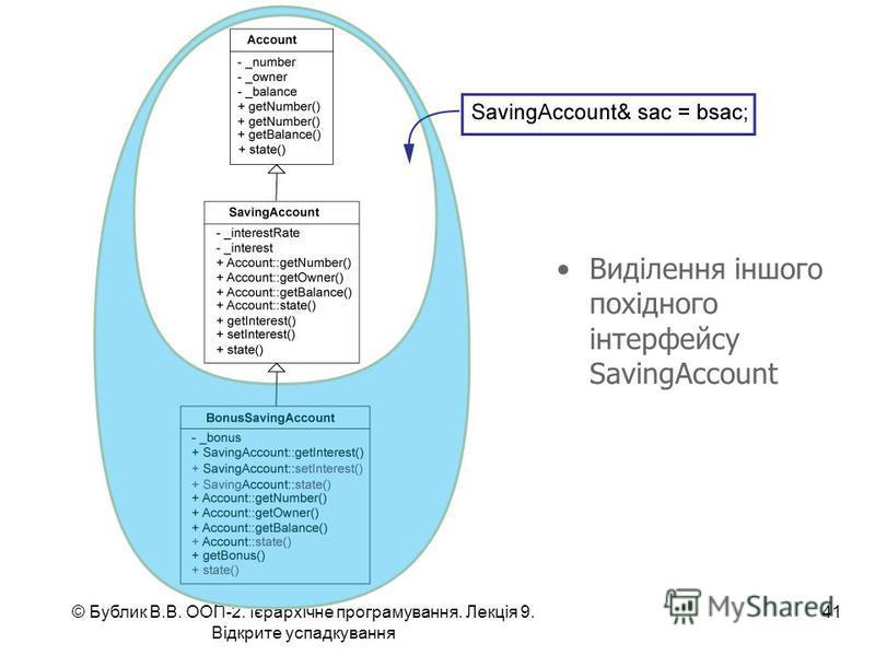 © Бублик В.В. ООП-2. Ієрархічне програмування. Лекція 9. Відкрите успадкування 41 Виділення іншого похідного інтерфейсу SavingAccount