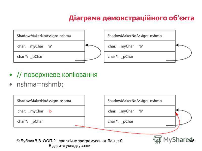 © Бублик В.В. ООП-2. Ієрархічне програмування. Лекція 9. Відкрите успадкування 46 Діаграма демонстраційного об'єкта // поверхневе копіювання nshma=nshmb;