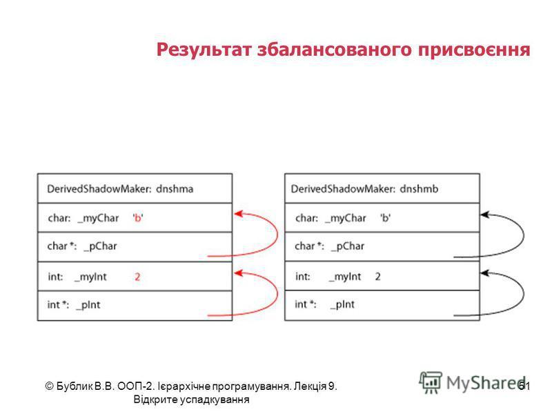 © Бублик В.В. ООП-2. Ієрархічне програмування. Лекція 9. Відкрите успадкування 51 Результат збалансованого присвоєння