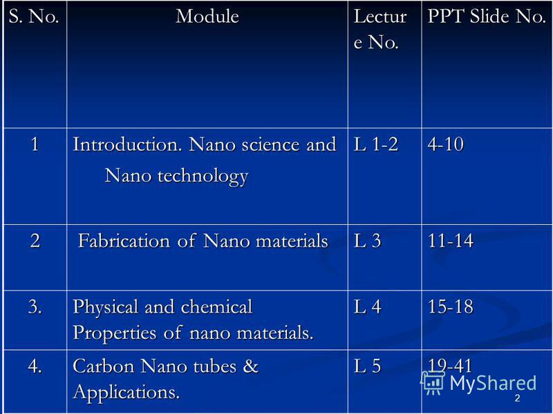 2 S. No. Module Lectur e No. PPT Slide No. 1 Introduction. Nano science and Nano technology Nano technology L 1-2 4-10 2 Fabrication of Nano materials Fabrication of Nano materials L 3 11-14 3. Physical and chemical Properties of nano materials. L 4