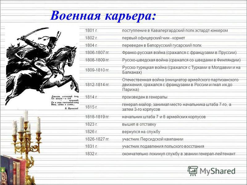 Военная карьера: 1801 г.поступление в Кавалергардский полк эстардт-юнкером 1802 г.первый офицерский чин - корнет 1804 г.переведен в Белорусский гусарский полк 1806-1807 гг.Франко-русская война (сражался с французами в Пруссии) 1808-1809 гг.Русско-шве
