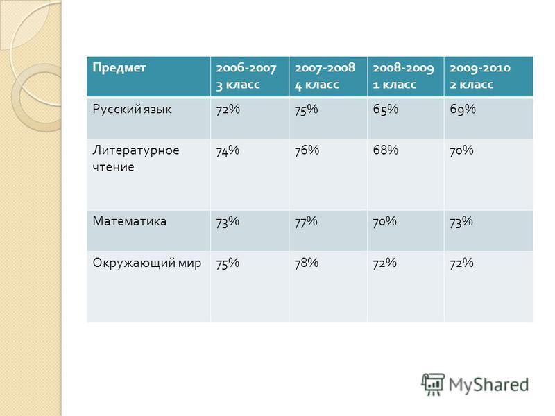 Предмет 2006-2007 3 класс 2007-2008 4 класс 2008-2009 1 класс 2009-2010 2 класс Русский язык 72%75%65%69% Литературное чтение 74%76%68%70% Математика 73%77%70%73% Окружающий мир 75%78%72%