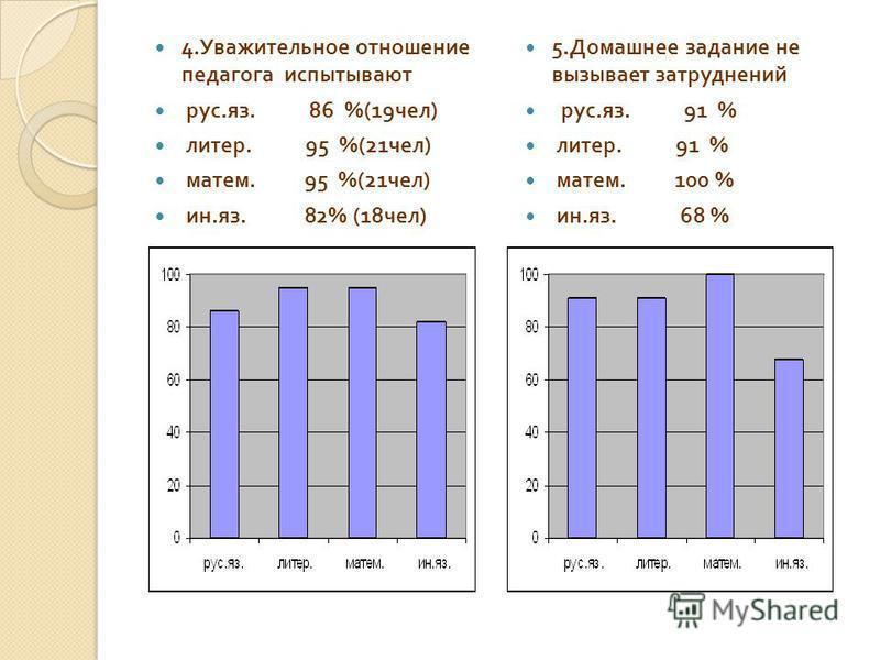 4. Уважительное отношение педагога испытывают рус. яз. 86 %(19 чел ) литер. 95 %(21 чел ) матем. 95 %(21 чел ) ин. яз. 82% (18 чел ) 5. Домашнее задание не вызывает затруднений рус. яз. 91 % литер. 91 % матем. 100 % ин. яз. 68 %