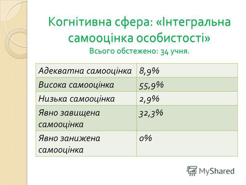 Когнітивна сфера : « Інтегральна самооцінка особистості » Всього обстежено : 34 учня. Адекватна самооцінка 8,9% Висока самооцінка 55,9% Низька самооцінка 2,9% Явно завищена самооцінка 32,3% Явно занижена самооцінка 0%