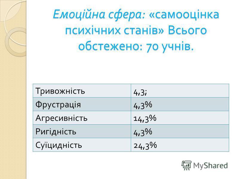 Емоційна сфера : « самооцінка психічних станів » Всього обстежено : 70 учнів. Тривожність 4,3; Фрустрація 4,3% Агресивність 14,3% Ригідність 4,3% Суїцидність 24,3%