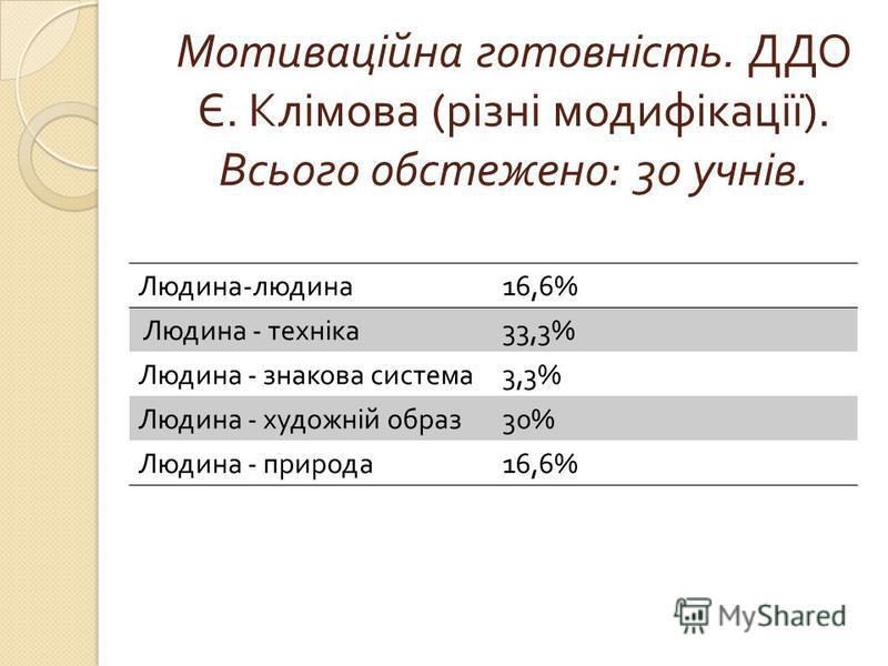 Мотиваційна готовність. ДДО Є. Клімова ( різні модифікації ). Всього обстежено : 30 учнів. Людина - людина 16,6% Людина - техніка 33,3% Людина - знакова система 3,3% Людина - художній образ 30% Людина - природа 16,6%