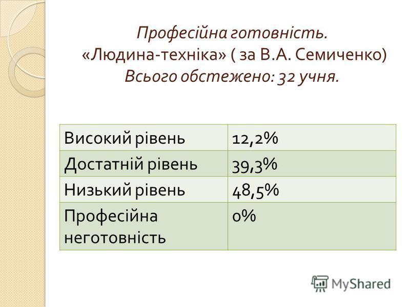 Професійна готовність. « Людина - техніка » ( за В. А. Семиченко ) Всього обстежено : 32 учня. Високий рівень 12,2% Достатній рівень 39,3% Низький рівень 48,5% Професійна неготовність 0%