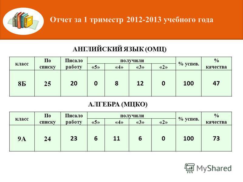 класс По списку Писало работу получили % успев. % качества «5»«4»«3»«2» 8Б25 200812010047 класс По списку Писало работу получили % успев. % качества «5»«4»«3»«2» 9А24 236116010073 АНГЛИЙСКИЙ ЯЗЫК (ОМЦ) АЛГЕБРА (МЦКО) Отчет за 1 триместр 2012-2013 уче