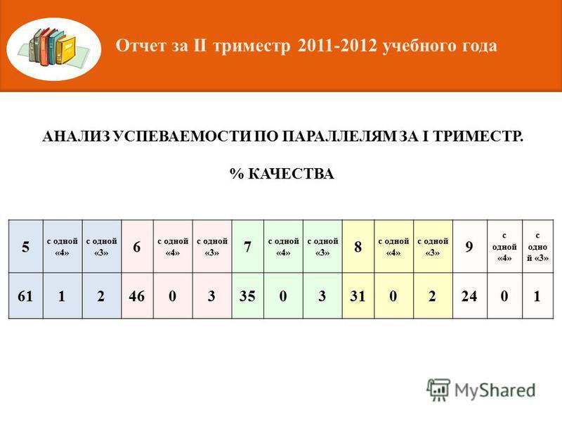АНАЛИЗ УСПЕВАЕМОСТИ ПО ПАРАЛЛЕЛЯМ ЗА I ТРИМЕСТР. % КАЧЕСТВА 5 с одной «4» с одной «3» 6 с одной «4» с одной «3» 7 с одной «4» с одной «3» 8 с одной «4» с одной «3» 9 с одной «4» с одной «3» 61124603350331022401 Отчет за II триместр 2011-2012 учебного