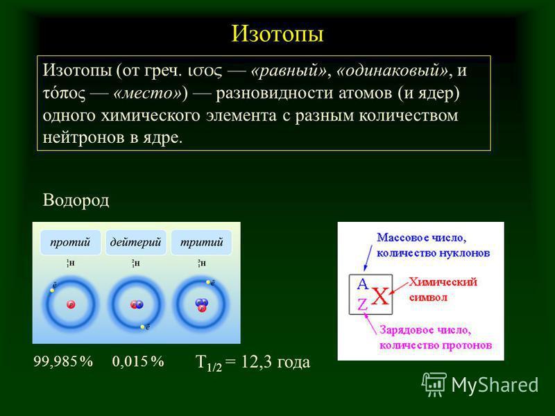 Изотопы Изотопы (от греч. ισος «равный», «одинаковый», и τόπος «место») разновидности атомов (и ядер) одного химического элемента с разным количеством нейтронов в ядре. Водород 99,985 %0,015 % T 1/2 = 12,3 года