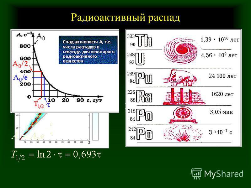 Радиоактивный распад Магические числа 2, 8, 20, 28, 50, 82, 128 Дважды магические ядра
