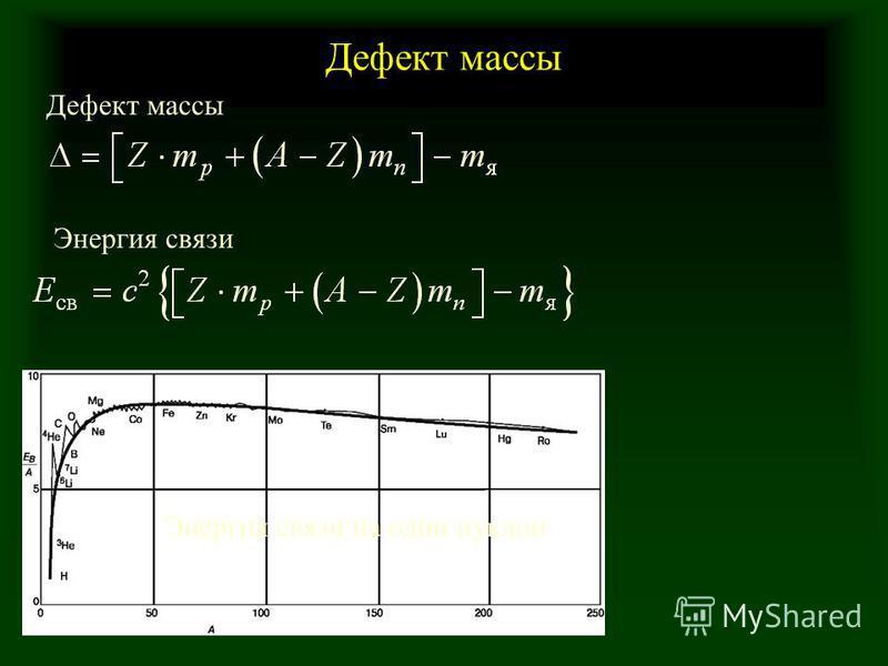 Дефект массы Энергия связи Дефект массы Энергия связи на один нуклон