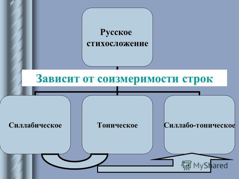 Русское стихосложение Силлабическое Тоническое Силлабо- тоническое Зависит от соизмеримости строк