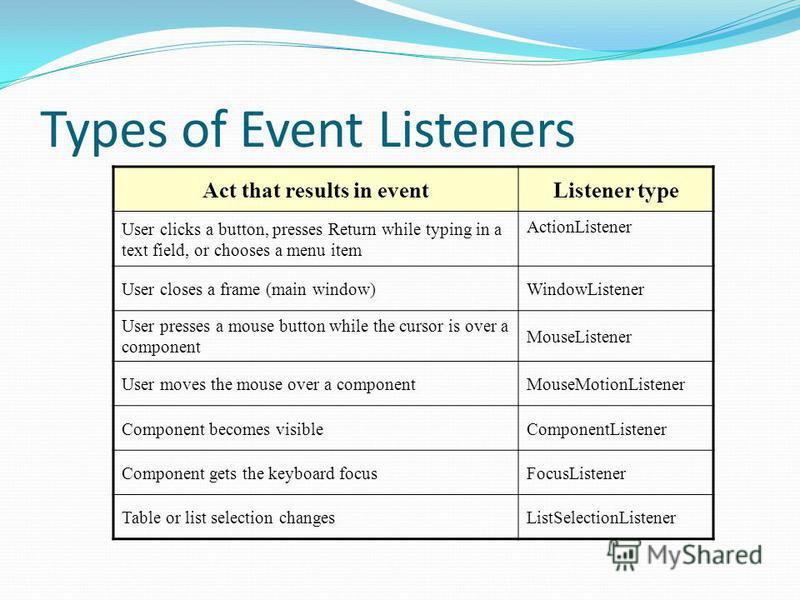 Types of Event Listeners Act that results in eventListener type User clicks a button, presses Return while typing in a text field, or chooses a menu item ActionListener User closes a frame (main window)WindowListener User presses a mouse button while