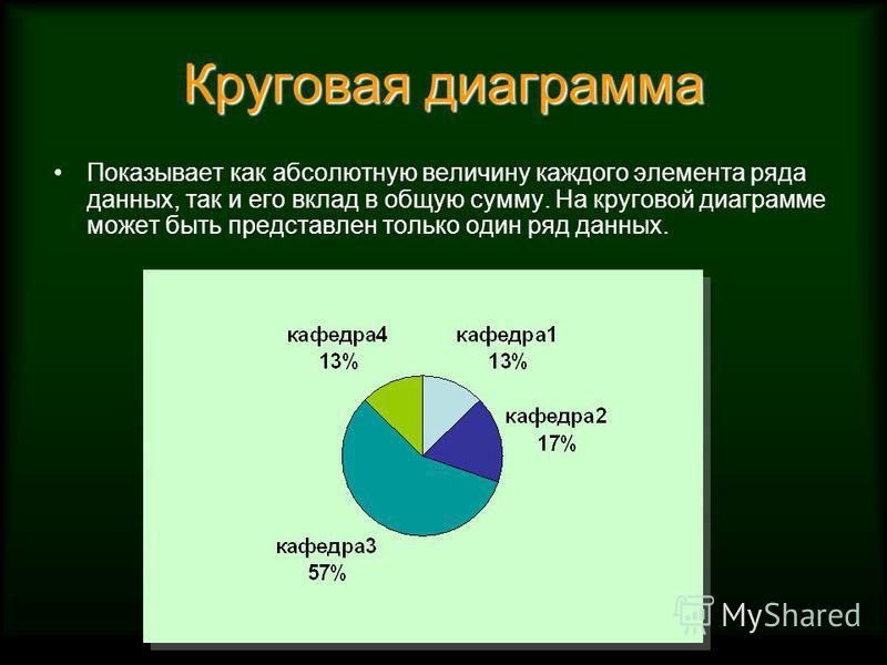 Круговая диаграмма Показывает как абсолютную величину каждого элемента ряда данных, так и его вклад в общую сумму. На круговой диаграмме может быть представлен только один ряд данных.