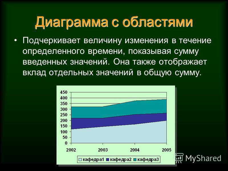 Диаграмма с областями Подчеркивает величину изменения в течение определенного времени, показывая сумму введенных значений. Она также отображает вклад отдельных значений в общую сумму.