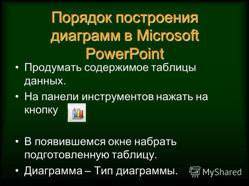 Порядок построения диаграмм в Microsoft PowerPoint Продумать содержимое таблицы данных. На панели инструментов нажать на кнопку В появившемся окне набрать подготовленную таблицу. Диаграмма – Тип диаграммы.